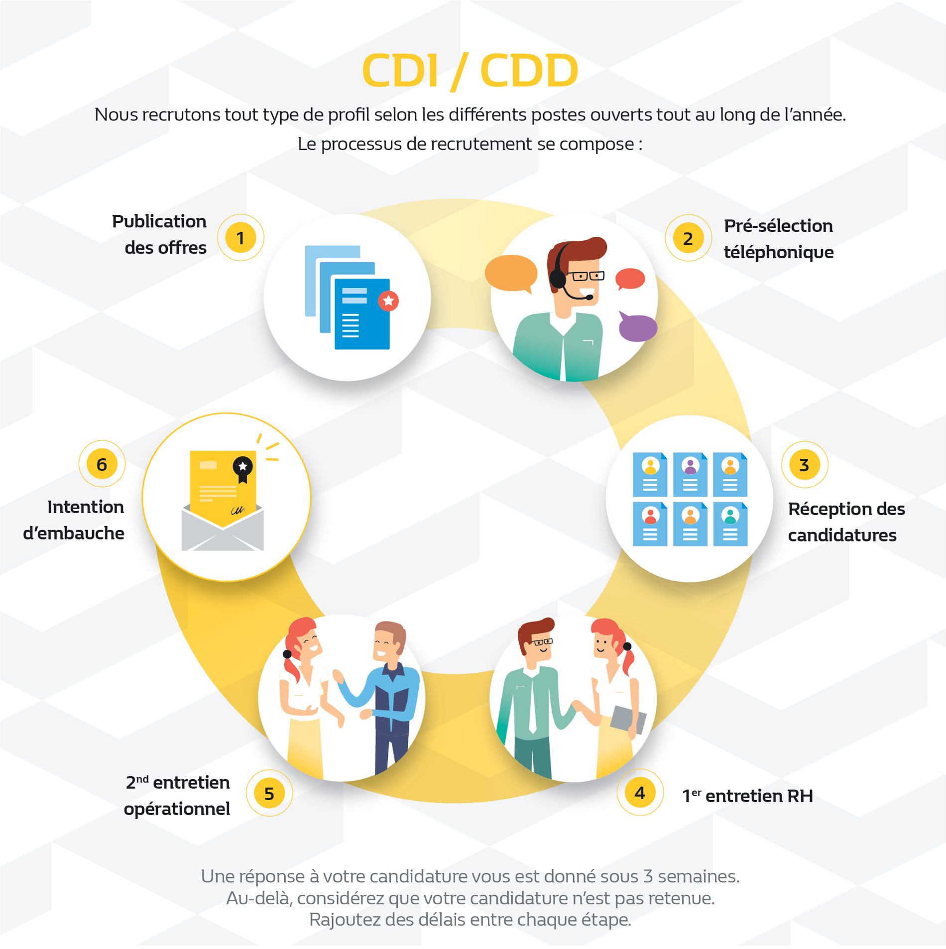 parcours cdi-cdd